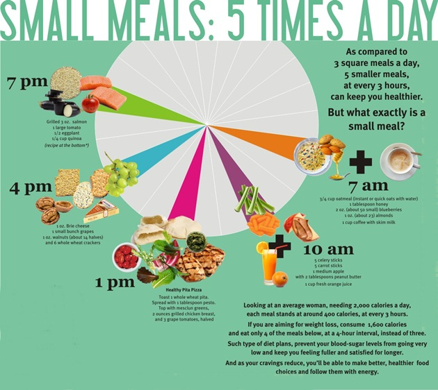 Healthy balanced meals to loss weight