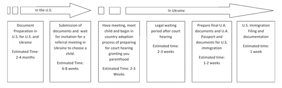 Ukrainian Adoption is One of the Fastest Adoption Programs